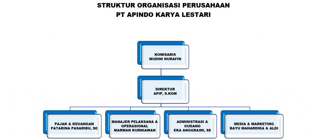 struktur-apindo